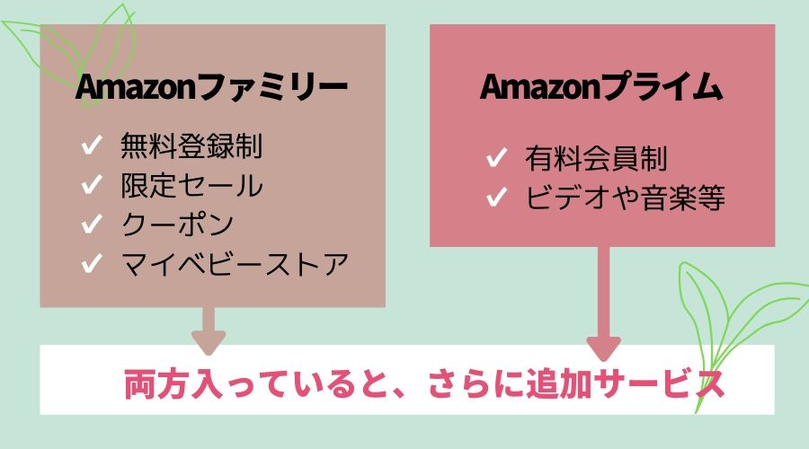 Amazonプライム会員の限定クーポン