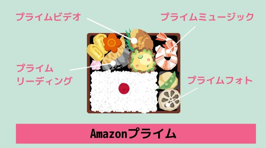 Amazonプライム会員のメリット①デジタル系特典